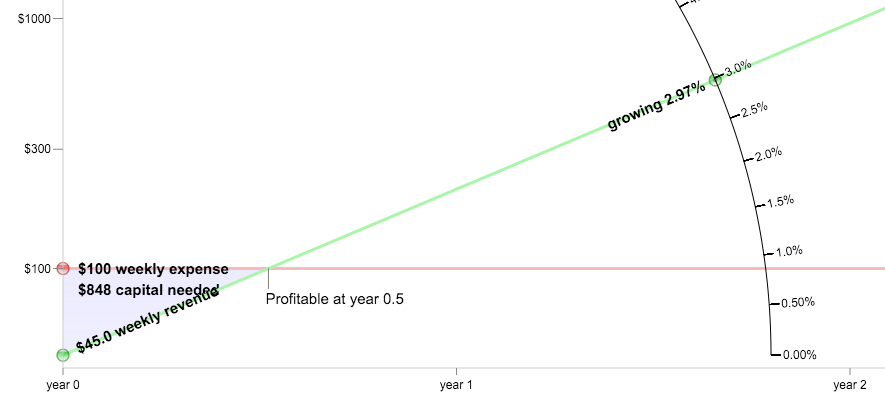 The good Startup Growth chart